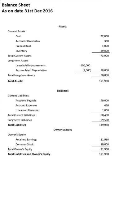 portion of financial staetment analysis can be understood by balance sheet analysis. It is a part of basics of finance series started by the buzz stand