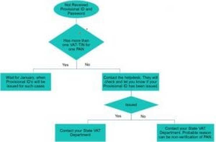 This image helps explain the flow chart when GST provisional id is not working