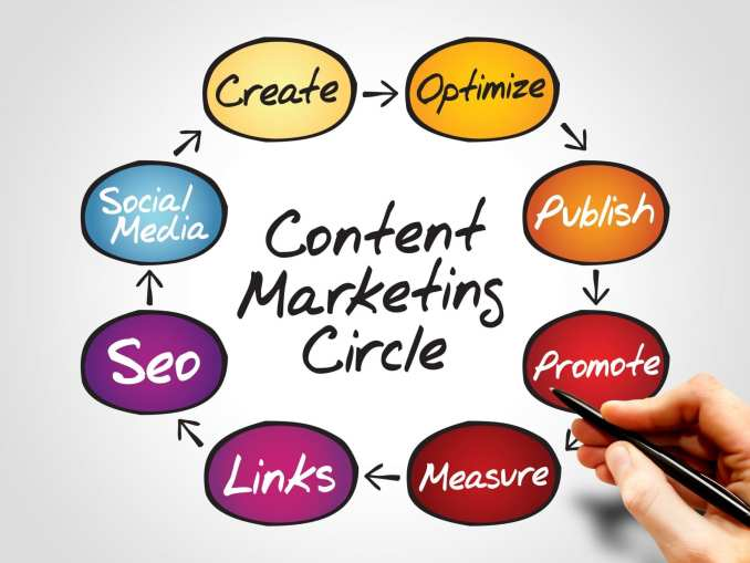 We will discuss how to improve digital marketing strategy using content creation