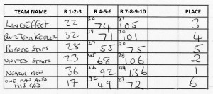 score sheet (05/02/2013)