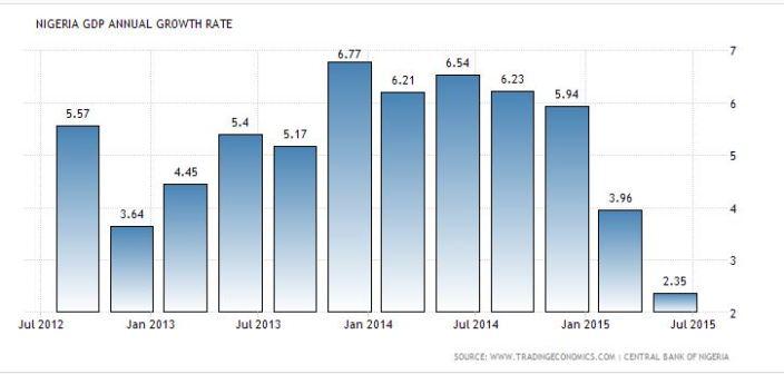 Nigeria GDP per quarter 2