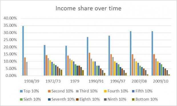income_share_over_time
