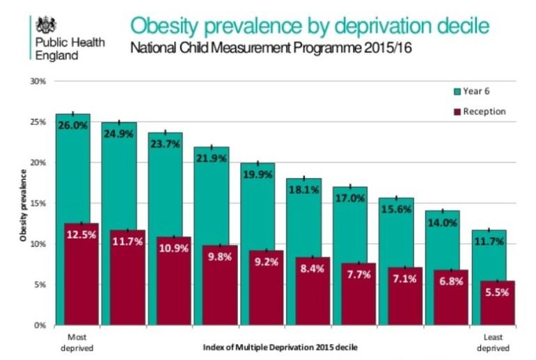 childhood obesity one