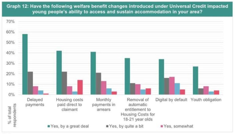 How Universal Credit affects young homeless people