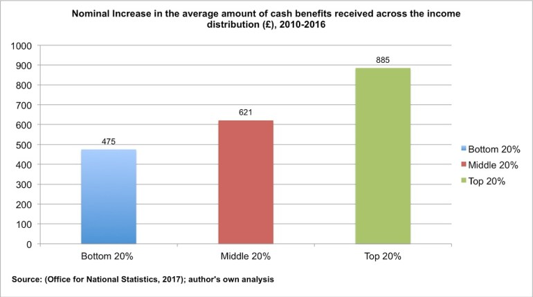 The richest households have seen a 6 fold increase in benefit payments compared to the poorest