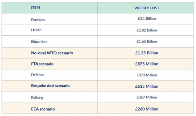 The weekly cost of the four possible Brexit scenarios