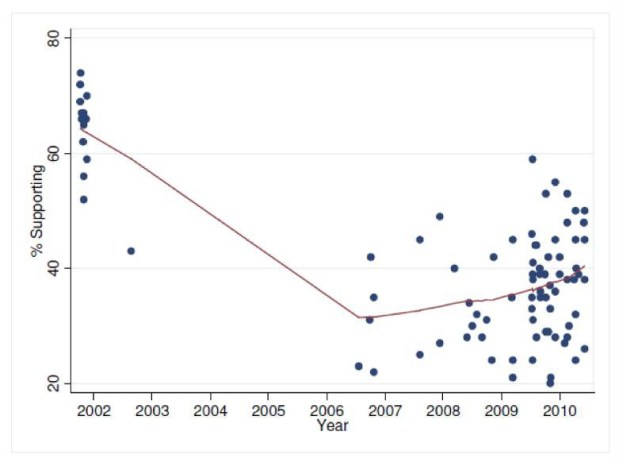 British Support for the War in Afghanistan, 2002-2010 Source Warrior Nation