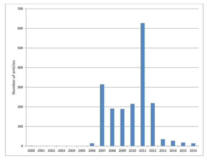 Mentions of the term 'Military Covenant' in UK Newsstand Database 2000-2016 - SOURCE Warrior Nation
