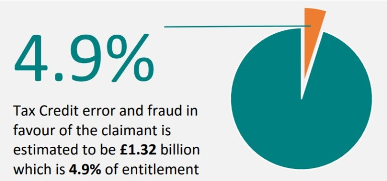 Tax credits fraud graph