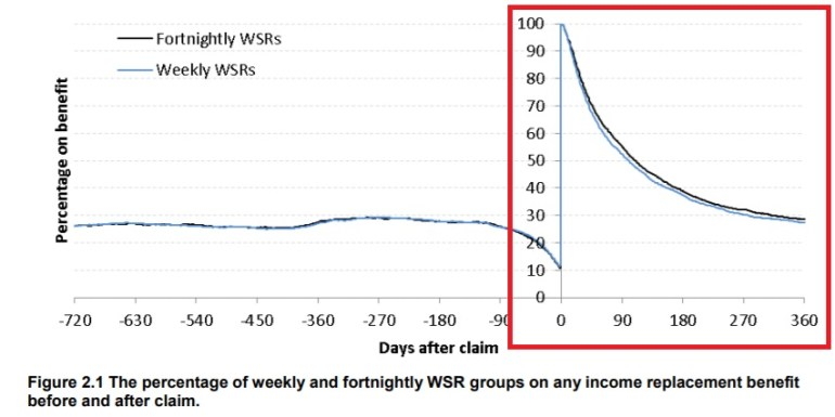 Results of people coming off benefits during the trial