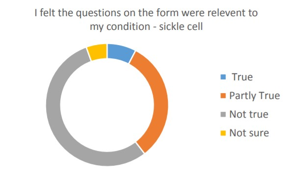 Sickle Cell Survey three