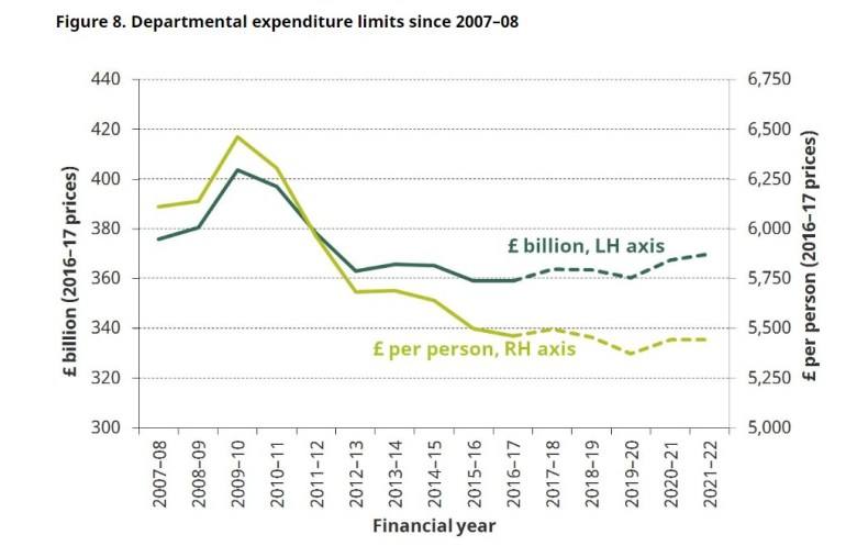 IFS spending cuts