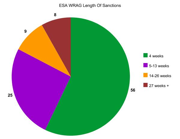 ESA WRAG length of sanctions