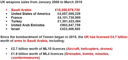Uk government weapons sales to KSA, USA and other countries No 2