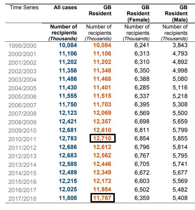 WFP figures