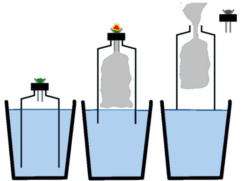 diagram of a gravity bong and how it works. Another way to smoke weed.