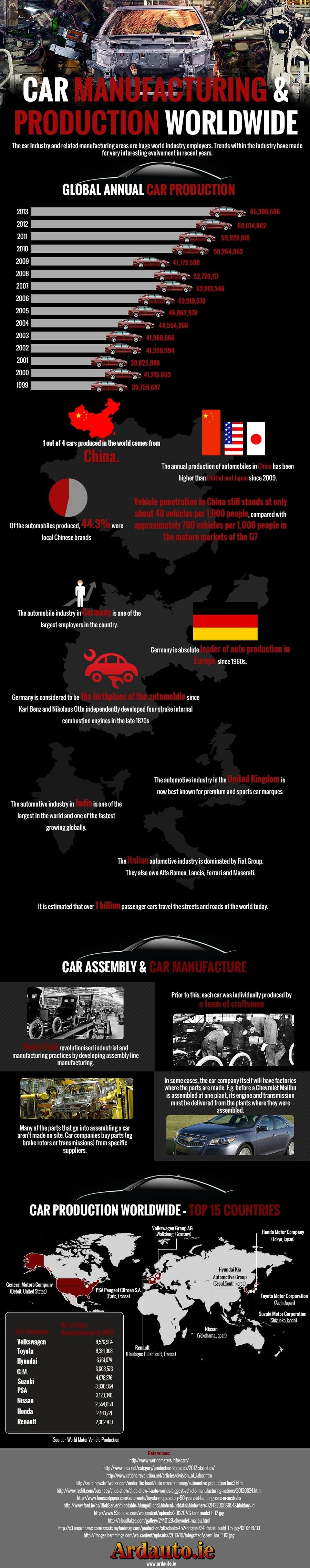 Car production worldwide