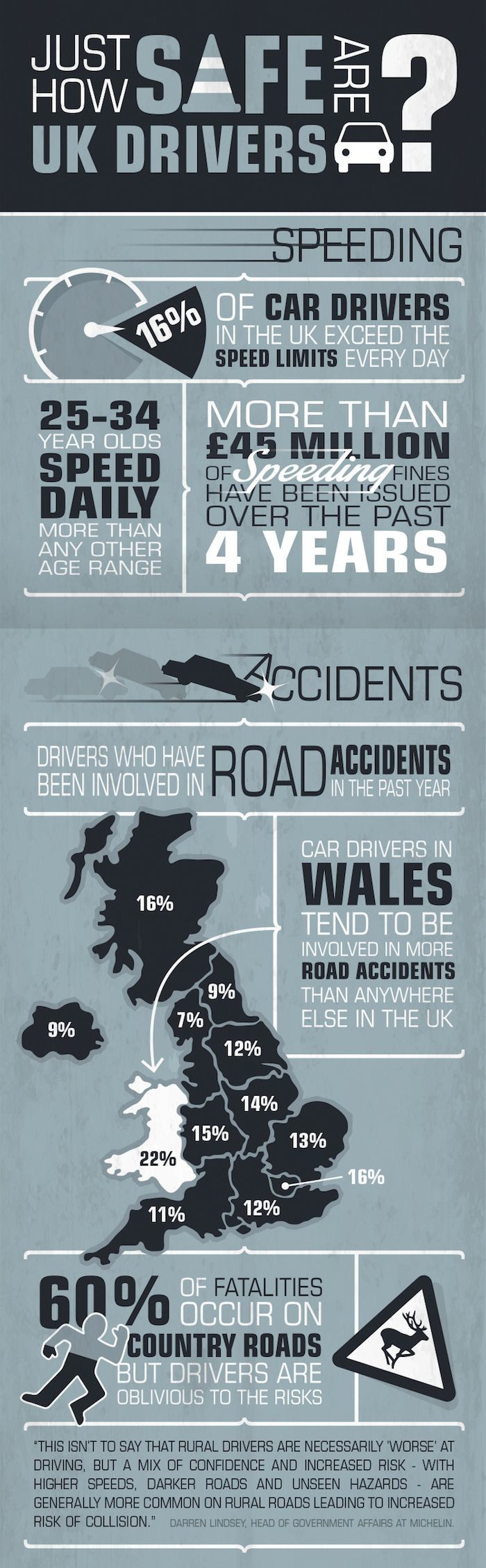 How safe are UK drivers? Infographic 01