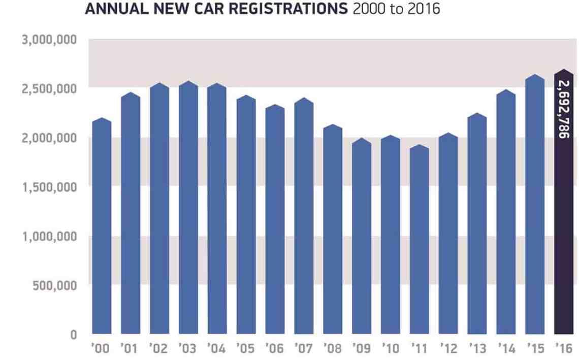 New-car-sales-decade