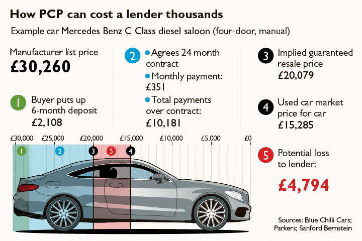 The Times gets it wrong when trying to explain how a PCP works