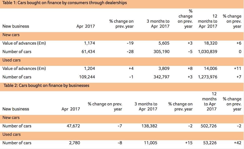 FLA car finance table - April 2017