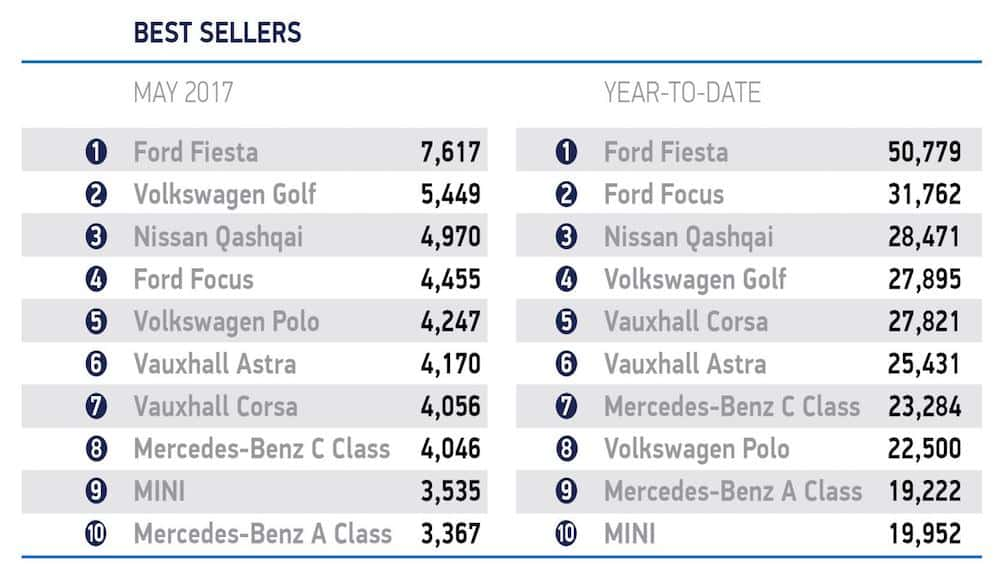 Table of best-selling cars year-to-date 2017