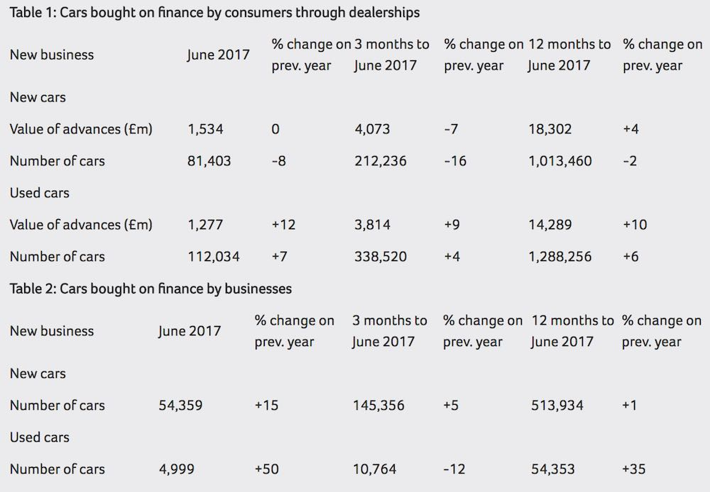 June 2017 car finance figures