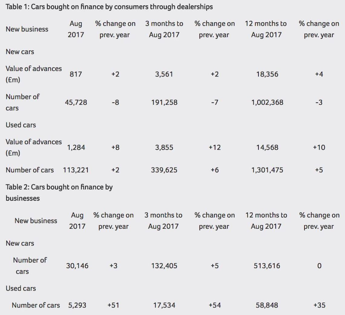Car finance debt, August 2017