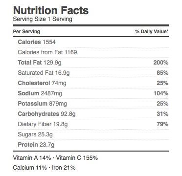 nutrition-dressing