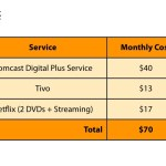 Canceling Cable: 6 months later