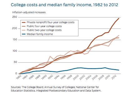 College costs vs income