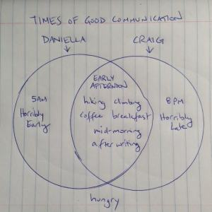 Optimal Times for Communicating