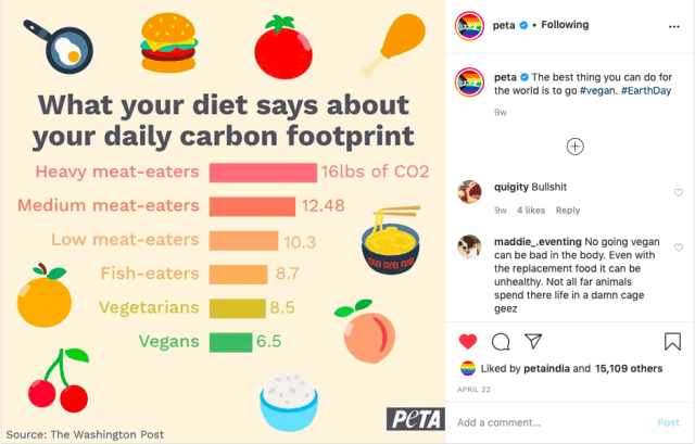 Veganism For Environmental Reasons