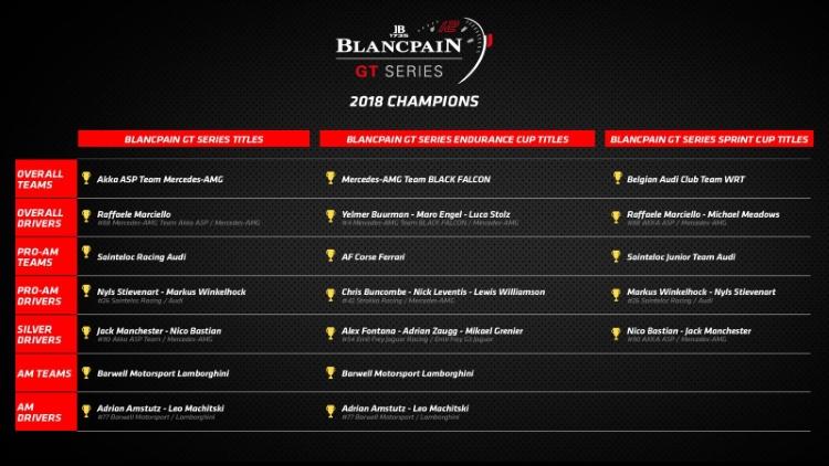 2018 Blancpain Titles Chart