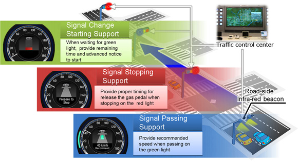 Image of how the driving support system utilizes traffic signal information