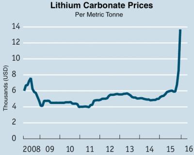 lithium prices 2016