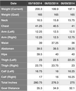 Measurements 06-09-2014