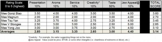 Cho-Sen Ratings