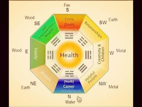 Bagua Map – the ultimate Feng Shui energy map of your house