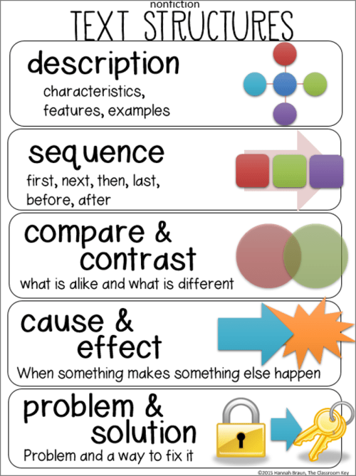 Nonfiction Text Structures  The Classroom Key