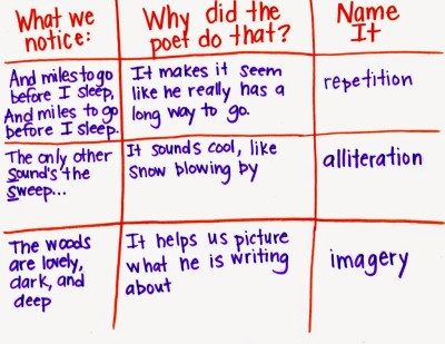 Notice and name poetic devices with students using an anchor chart like this, helpful for teaching poetry in the elementary classroom