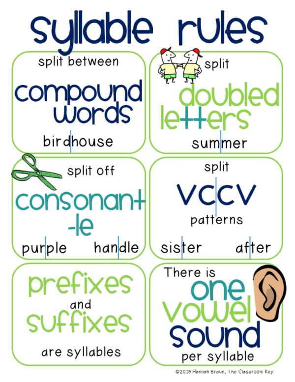 Kid Friendly Syllable Rules on Syllable Worksheets For Kindergarten
