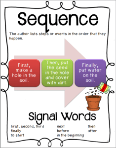 free sequence graphic organizer for teaching reading comprehension in the 1st, 2nd, or 3rd grade classroom