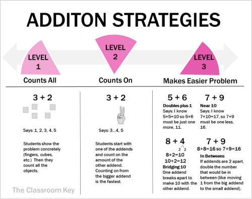 math strategies, addition