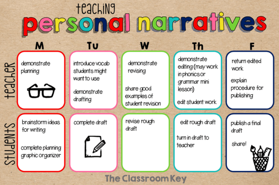 Personal Narrative Writing - The Classroom Key