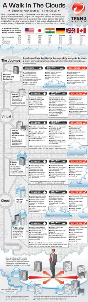 journey to the cloud infographic
