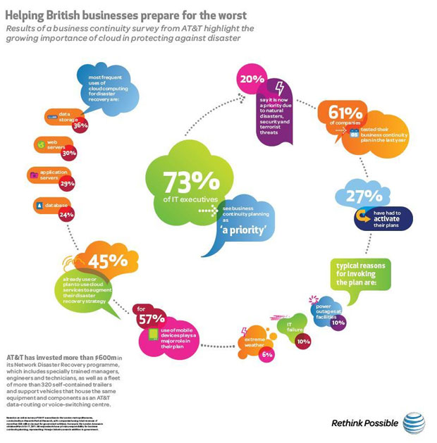 uk cloud computing infographic