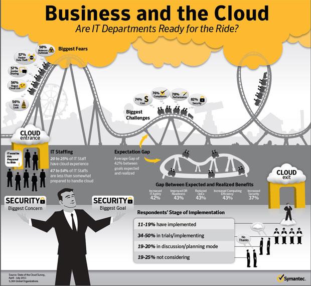 symantec cloud computing infographic