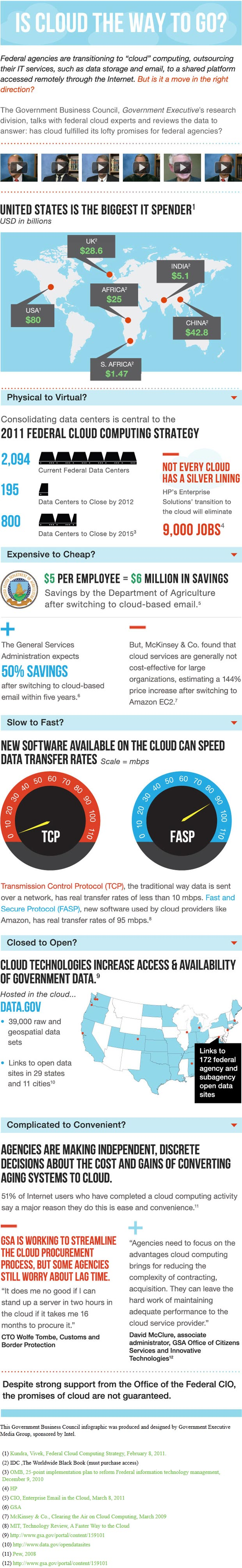 federal cloud computing infographic