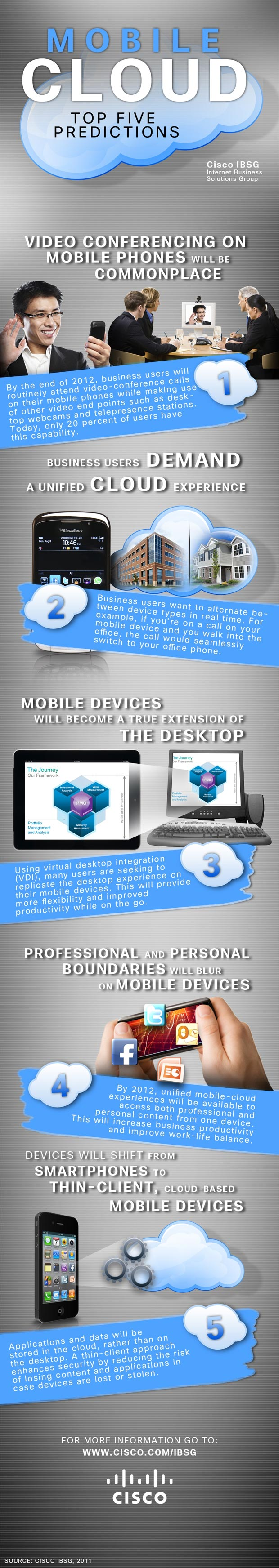 mobile cloud infographic